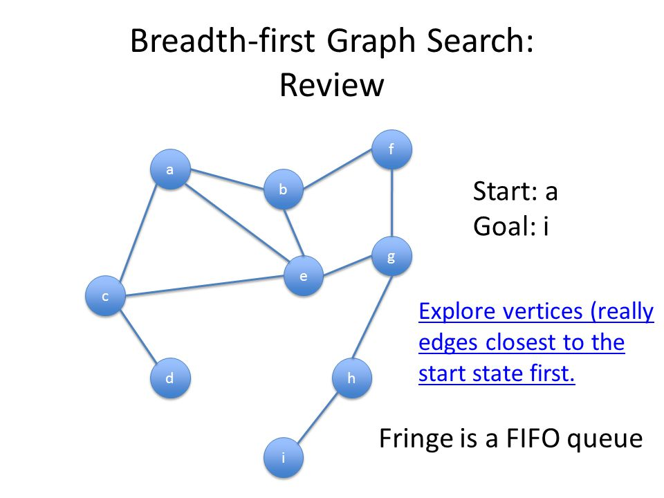 Breadth-first Graph Search: Review a a b b h h g g c c f f e e d d i i Fringe is a FIFO queue Start: a Goal: i Explore vertices (really edges closest