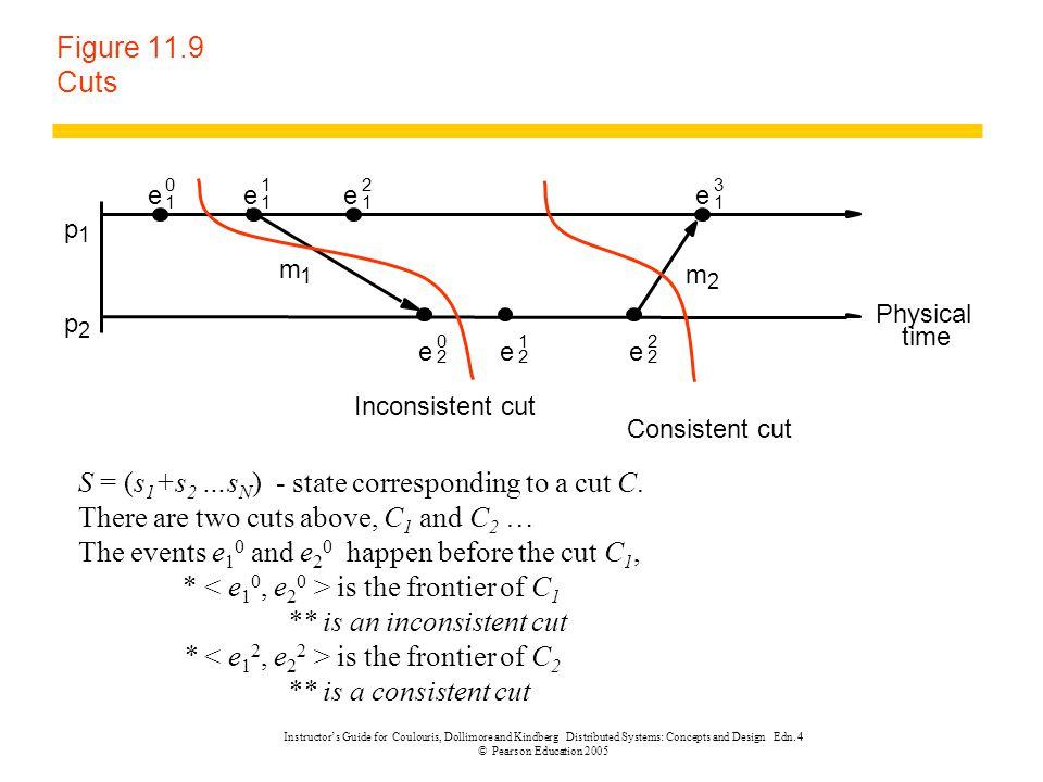 Figure 11.9 Cuts m 1 m 2 p 1 p 2 Physical time e 1 0 Consistent cut Inconsistent cut e 1 1 e 1 2 e 1 3 e 2 0 e 2 1 e 2 2 S = (s 1 +s 2 …s N ) - state
