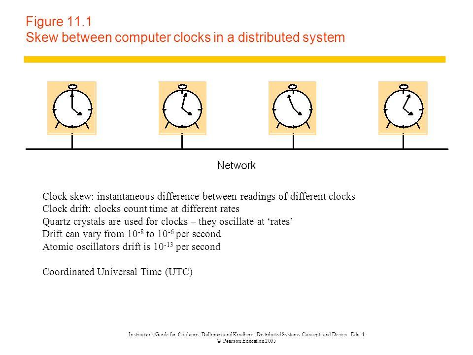 Synchronizing Physical Clocks zAuthoritative source (S) yUTC time S(t) zSystem P zProcess i, clock C i zSynchronization bound D>0 zExternal Synchronization:  S(t) – C i (t)  < D; xfor i= 1,2, …, N, for all time t in process i.