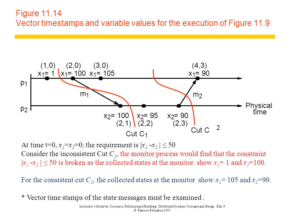 Figure 11.14 Vector timestamps and variable values for the execution of Figure 11.9 m 1 m 2 p 1 p 2 Physical time Cut C 1 (1,0)(2,0)(4,3) (2,1)(2,2)(2