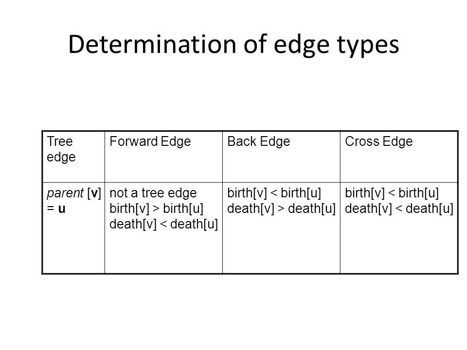 Determination of edge types Tree edge Forward EdgeBack EdgeCross Edge parent [v] = u not a tree edge birth[v] > birth[u] death[v] < death[u] birth[v] < birth[u] death[v] > death[u] birth[v] < birth[u] death[v] < death[u]