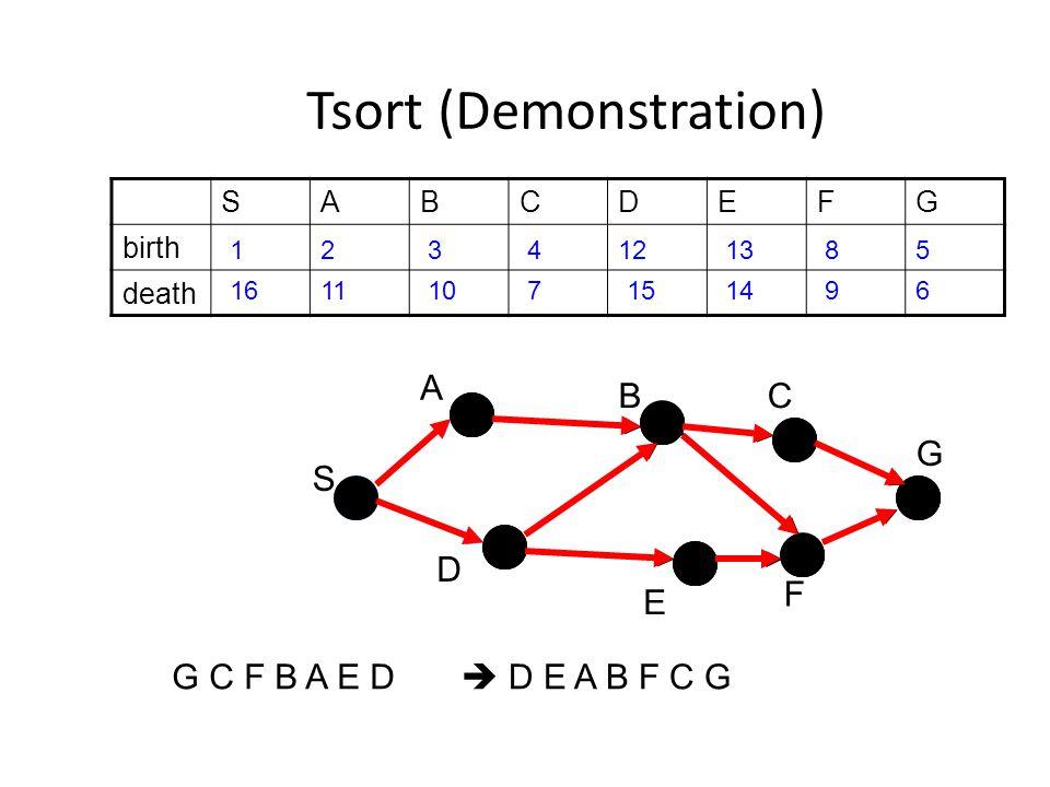 Tsort (Demonstration) SABCDEFG birth death S D B E F C G A G C F B A E D 12345 67 8 91011 1213 141516  D E A B F C G