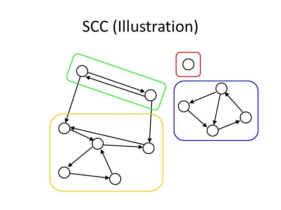 SCC (Illustration)