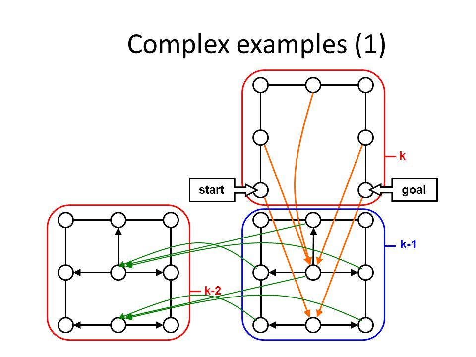 Complex examples (1) k k-1 start goal k-2