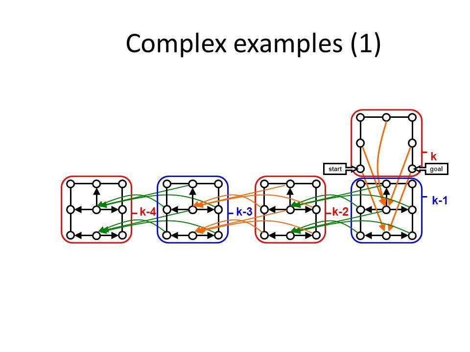 Complex examples (1) k k-1 start goal k-4 k-2k-3