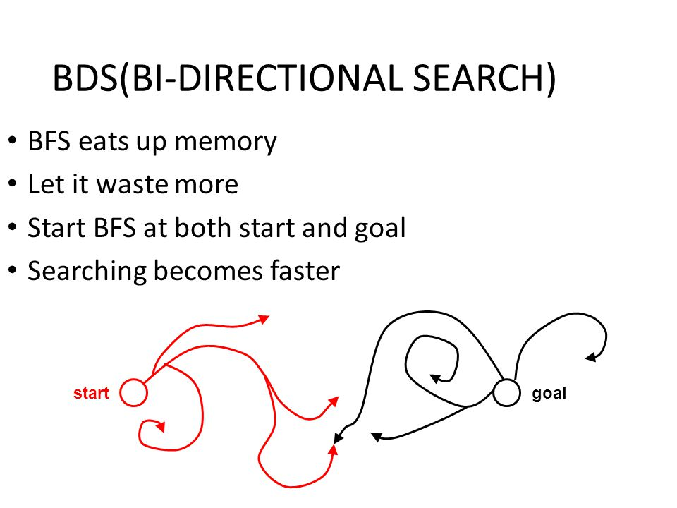 BDS(BI-DIRECTIONAL SEARCH) BFS eats up memory Let it waste more Start BFS at both start and goal Searching becomes faster startgoal