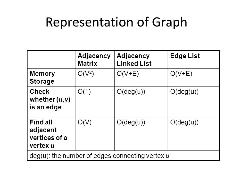 Representation of Graph Adjacency Matrix Adjacency Linked List Edge List Memory Storage O(V 2 )O(V+E) Check whether (u,v) is an edge O(1)O(deg(u)) Find all adjacent vertices of a vertex u O(V)O(deg(u)) deg(u): the number of edges connecting vertex u