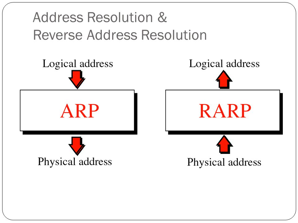Address Resolution & Reverse Address Resolution