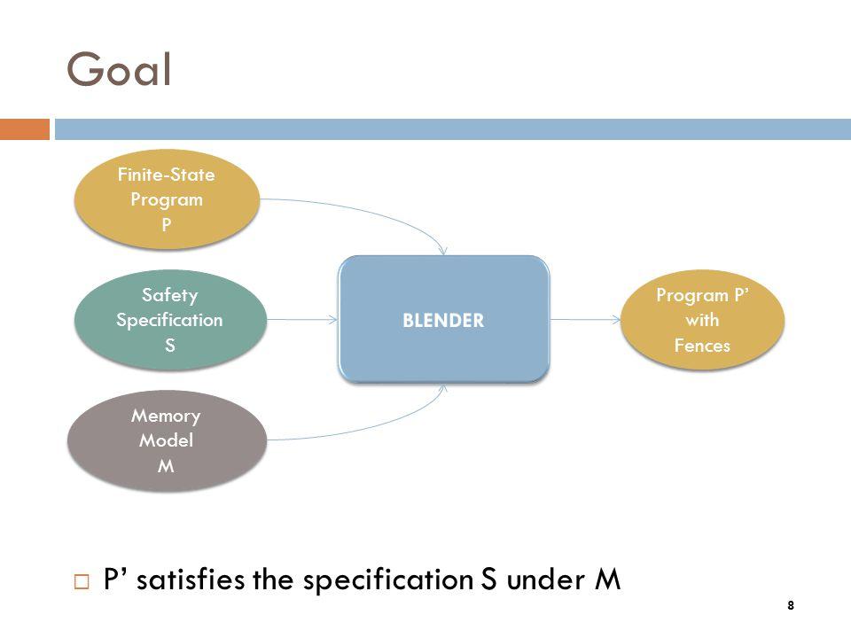 General Recipe 1.Compute reachable states 2.