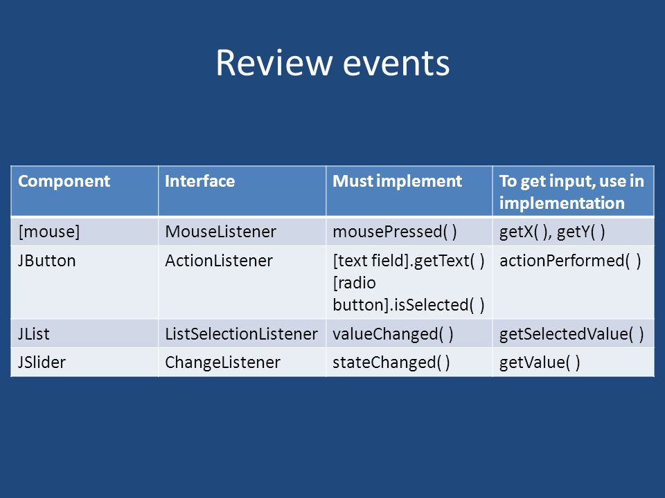 Review events ComponentInterfaceMust implementTo get input, use in implementation [mouse]MouseListenermousePressed( )getX( ), getY( ) JButtonActionListener[text field].getText( ) [radio button].isSelected( ) actionPerformed( ) JListListSelectionListenervalueChanged( )getSelectedValue( ) JSliderChangeListenerstateChanged( )getValue( )
