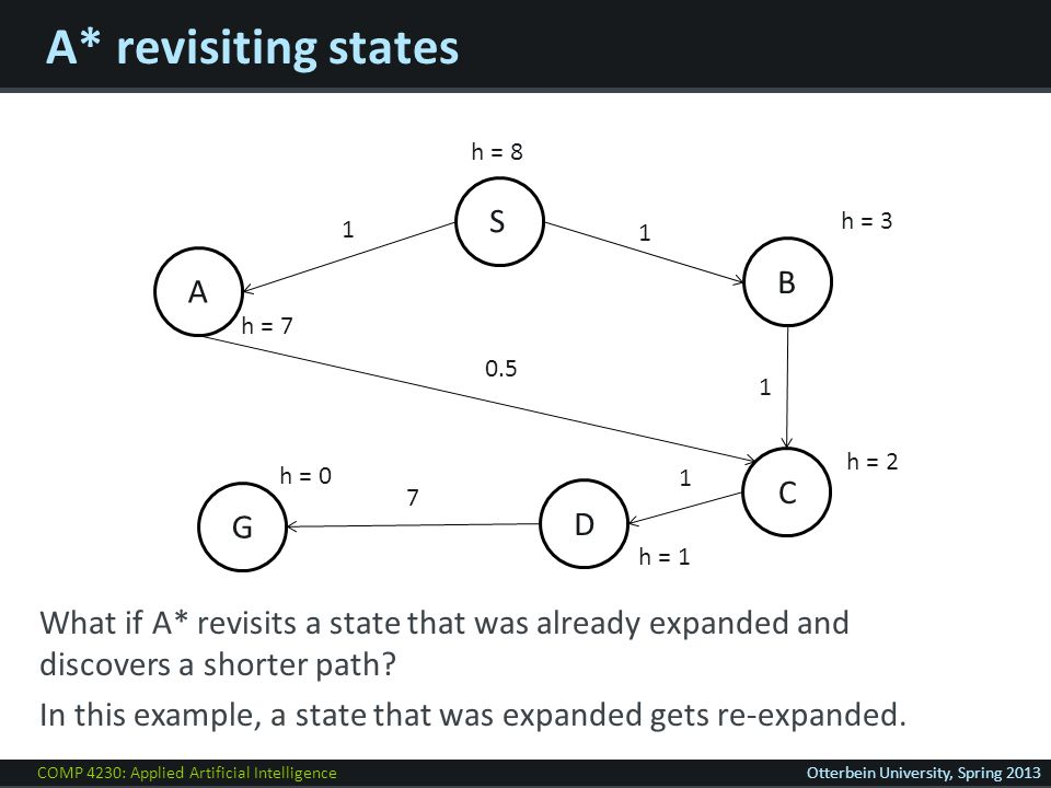 COMP 4230: Applied Artificial IntelligenceOtterbein University, Spring 2013 A* revisiting states A S D G 1 B h = 8 C 1 h = 7 h = 0 7 1 h = 3 h = 2 h = 1 0.5 What if A* revisits a state that was already expanded and discovers a shorter path.
