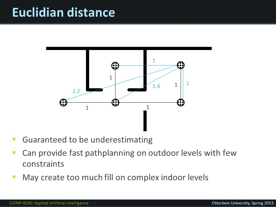 COMP 4230: Applied Artificial IntelligenceOtterbein University, Spring 2013 Euclidian distance  Guaranteed to be underestimating  Can provide fast pathplanning on outdoor levels with few constraints  May create too much fill on complex indoor levels 1 1 1 1 2.2 1 1 1.4