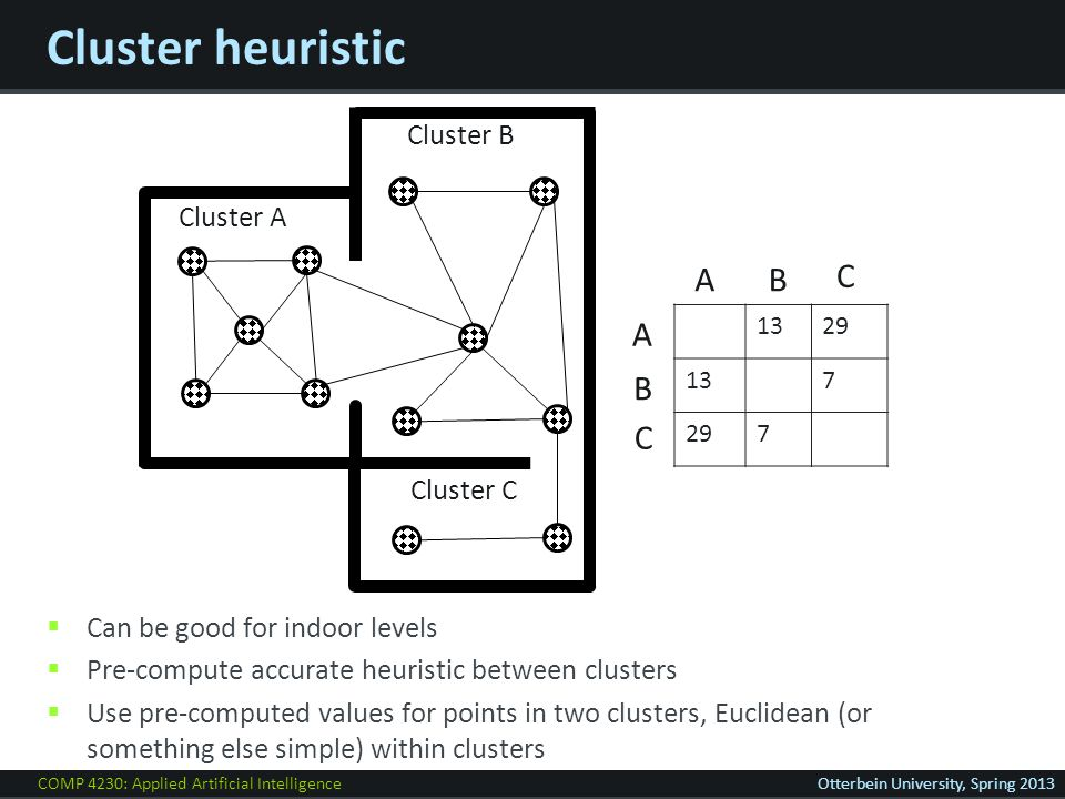 COMP 4230: Applied Artificial IntelligenceOtterbein University, Spring 2013 Cluster heuristic  Can be good for indoor levels  Pre-compute accurate heuristic between clusters  Use pre-computed values for points in two clusters, Euclidean (or something else simple) within clusters Cluster A Cluster B Cluster C 1329 137 297 AB C A B C