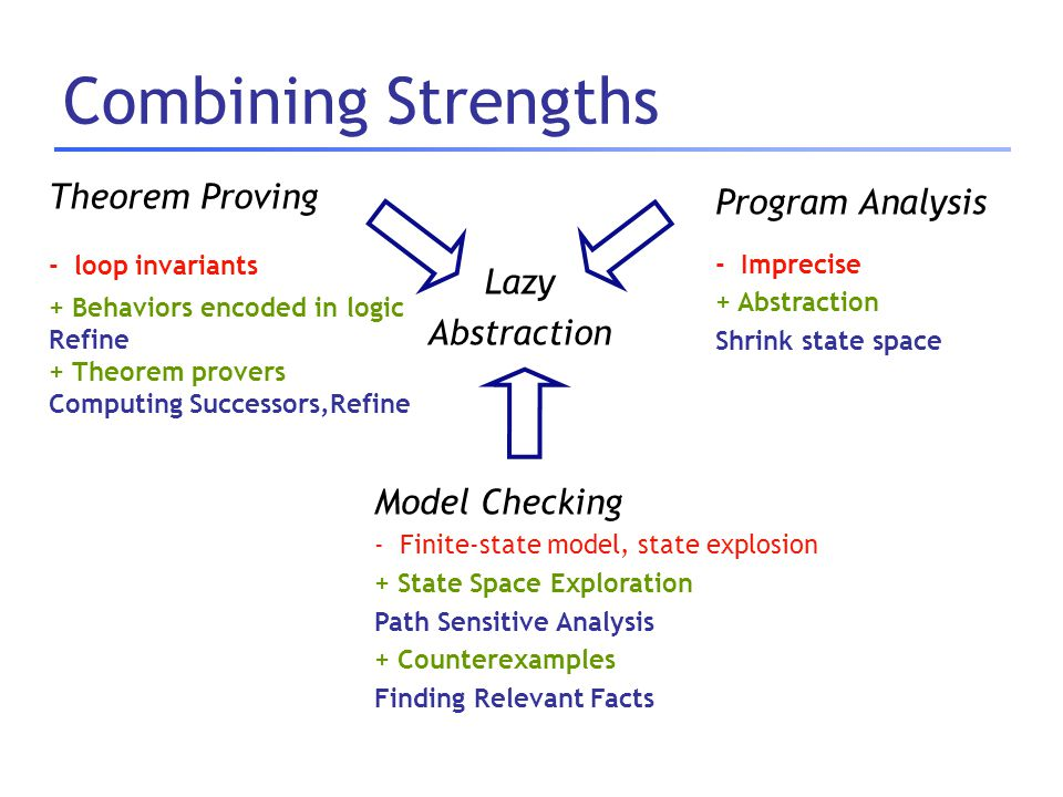 Combining Strengths Theorem Proving - loop invariants + Behaviors encoded in logic Refine + Theorem provers Computing Successors,Refine Program Analys