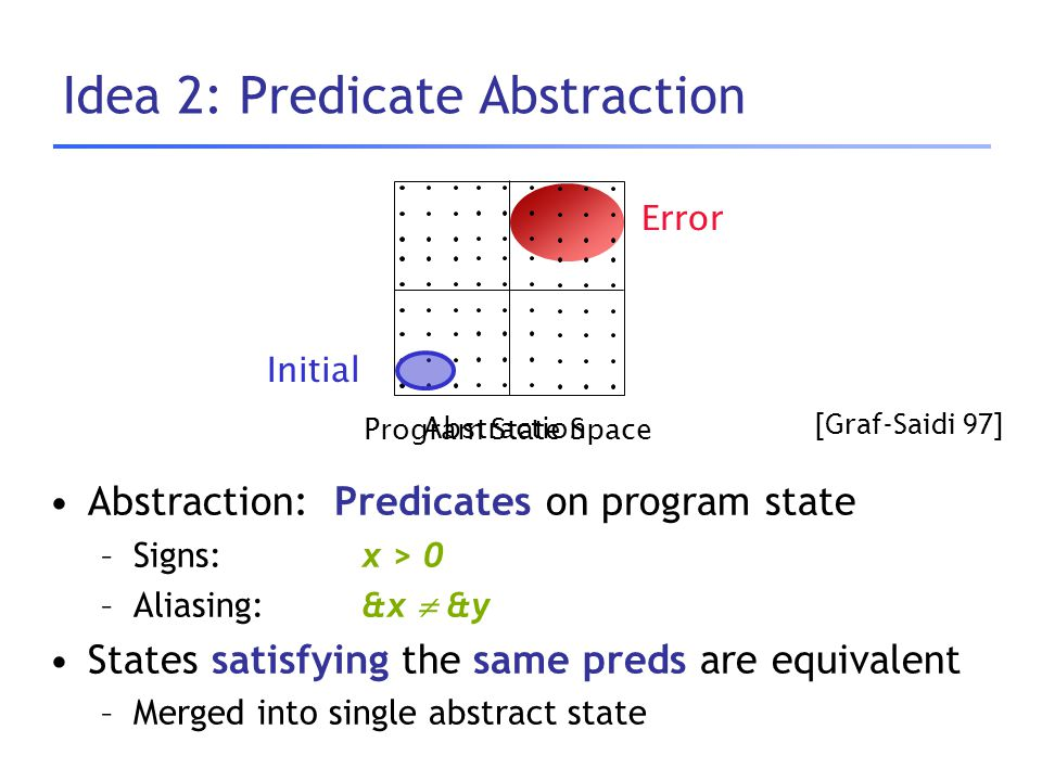 Idea 2: Predicate Abstraction Initial Error Program State Space Abstraction: Predicates on program state –Signs: x > 0 –Aliasing:&x  &y States satisf