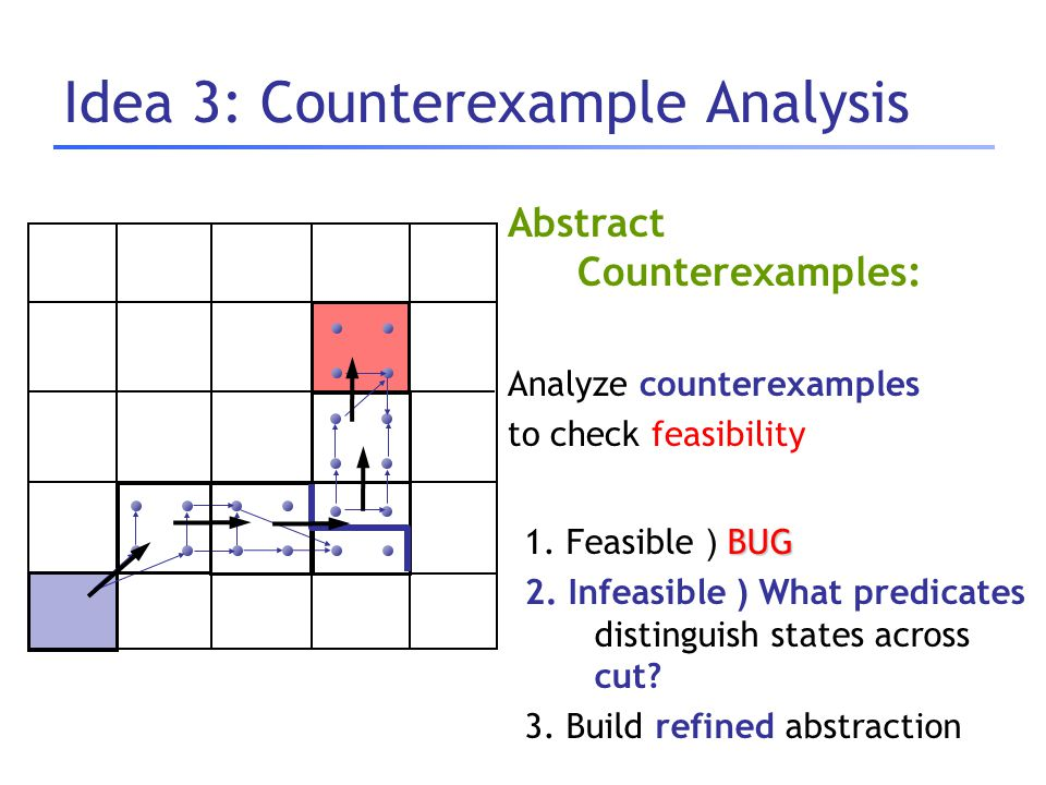 BUG 1. Feasible ) BUG 2. Infeasible ) What predicates distinguish states across cut? 3. Build refined abstraction Abstract Counterexamples: Analyze co