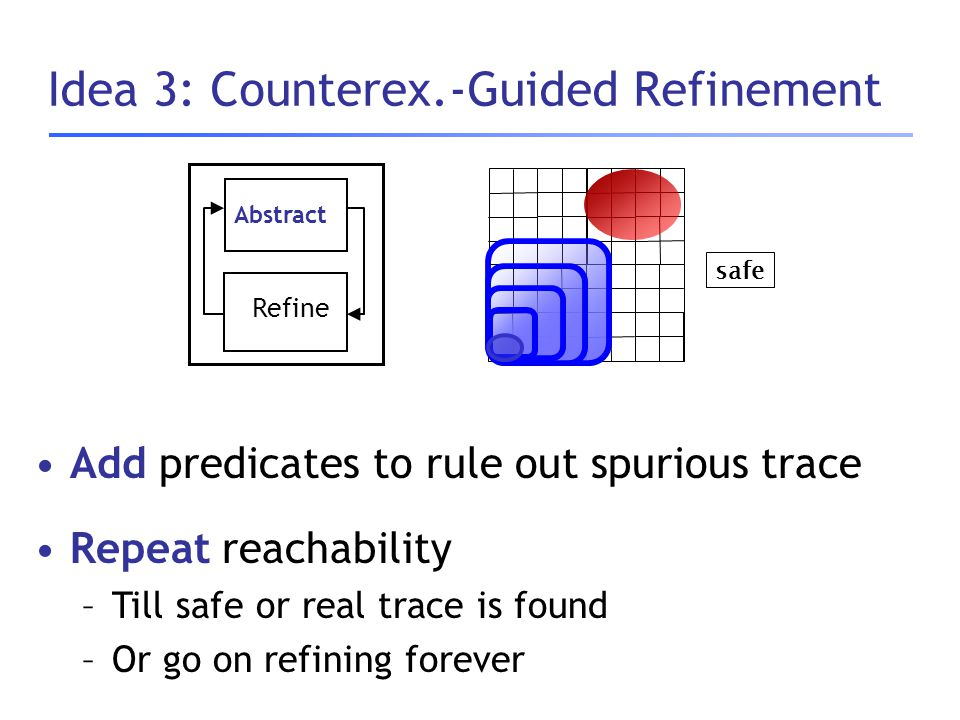 safe Abstract Refine Idea 3: Counterex.-Guided Refinement Add predicates to rule out spurious trace Repeat reachability –Till safe or real trace is fo