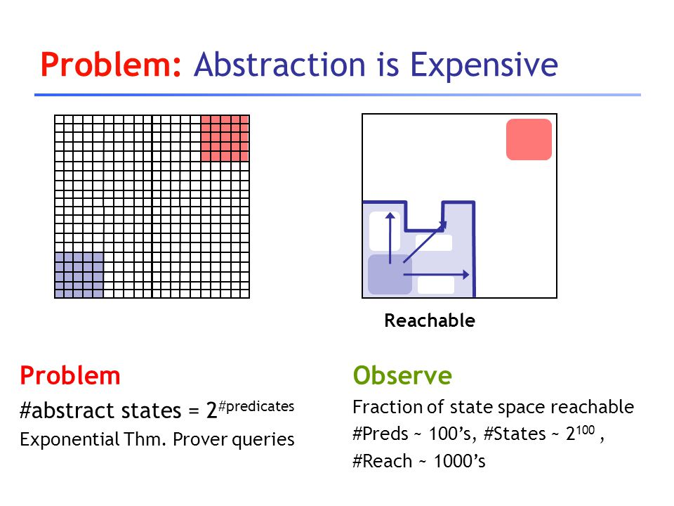 Problem: Abstraction is Expensive Reachable Problem #abstract states = 2 #predicates Exponential Thm. Prover queries Observe Fraction of state space r