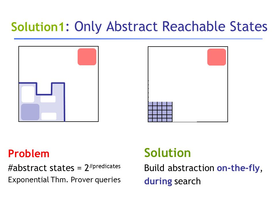 Solution1 : Only Abstract Reachable States Solution Build abstraction on-the-fly, during search Problem #abstract states = 2 #predicates Exponential T