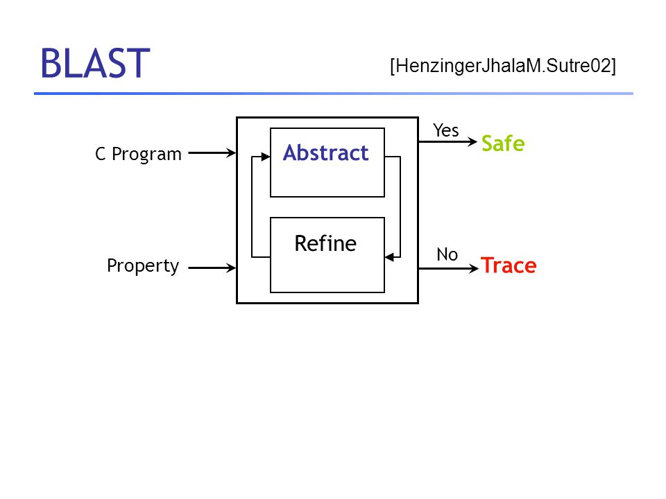 BLAST Abstract Refine C Program Safe Trace Yes No Property [HenzingerJhalaM.Sutre02]