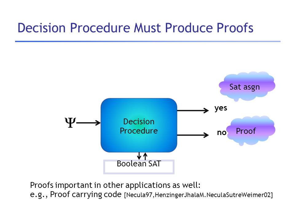 Decision Procedure Must Produce Proofs Decision Procedure  yes no Boolean SAT Sat asgn Proof Proofs important in other applications as well: e.g., Pr