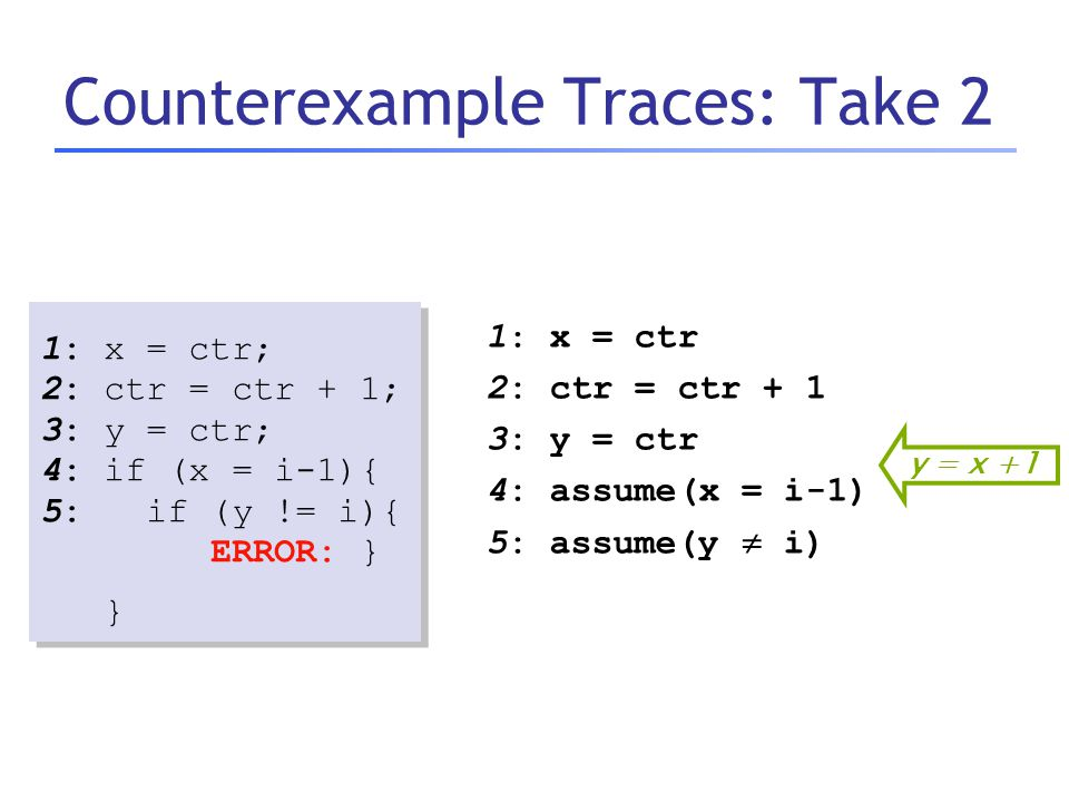 Counterexample Traces: Take 2 1: x = ctr 2: ctr = ctr + 1 3: y = ctr 4: assume(x = i-1) 5: assume(y  i) y = x +1 1: x = ctr; 2: ctr = ctr + 1; 3: y =