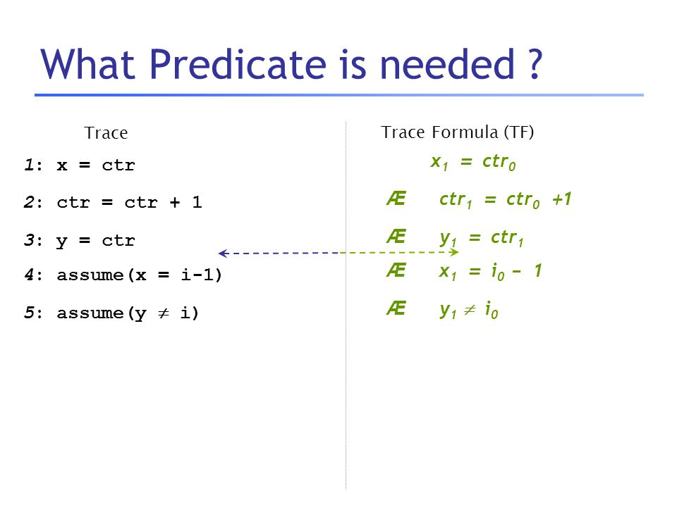 What Predicate is needed ? Trace 1: x = ctr 2: ctr = ctr + 1 3: y = ctr 4: assume(x = i-1) 5: assume(y  i) Trace Formula (TF) x 1 = ctr 0 Æ ctr 1 = c