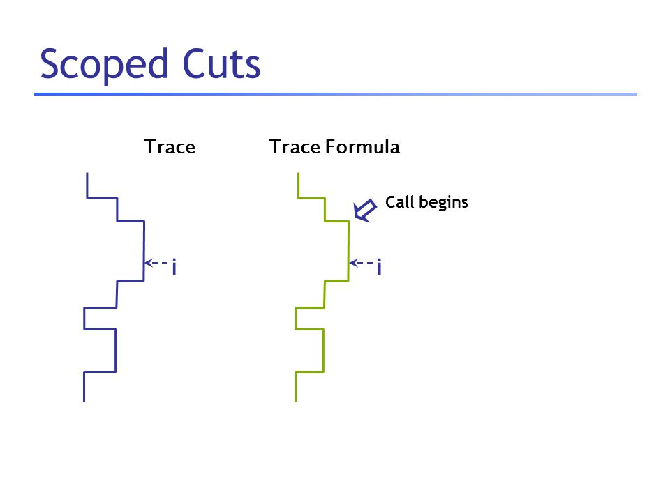 Scoped Cuts Trace Formula i Call begins Trace i