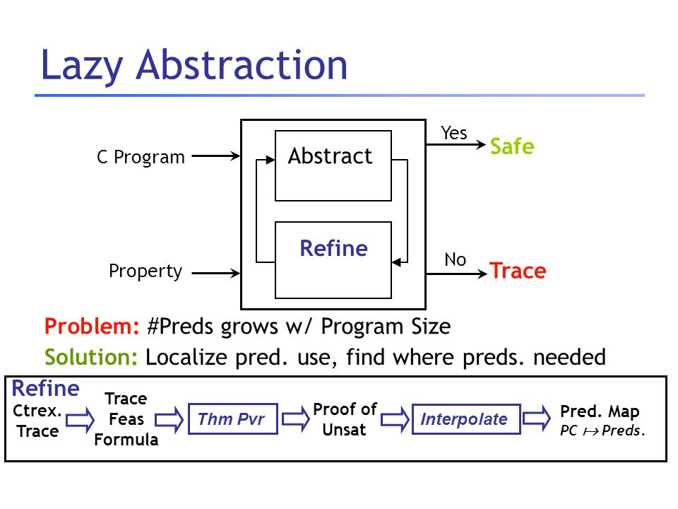 Lazy Abstraction Abstract Refine C Program Safe Trace Yes No Property Refine Trace Feas Formula Thm Pvr Proof of Unsat Pred. Map PC  Preds. Ctrex. Tr