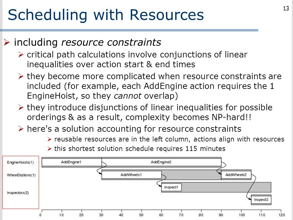Scheduling with Resources  including resource constraints  critical path calculations involve conjunctions of linear inequalities over action start