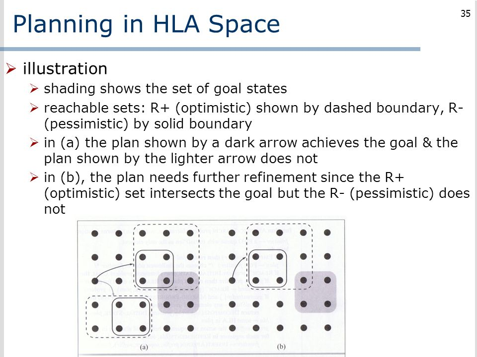 Planning in HLA Space  illustration  shading shows the set of goal states  reachable sets: R+ (optimistic) shown by dashed boundary, R- (pessimisti