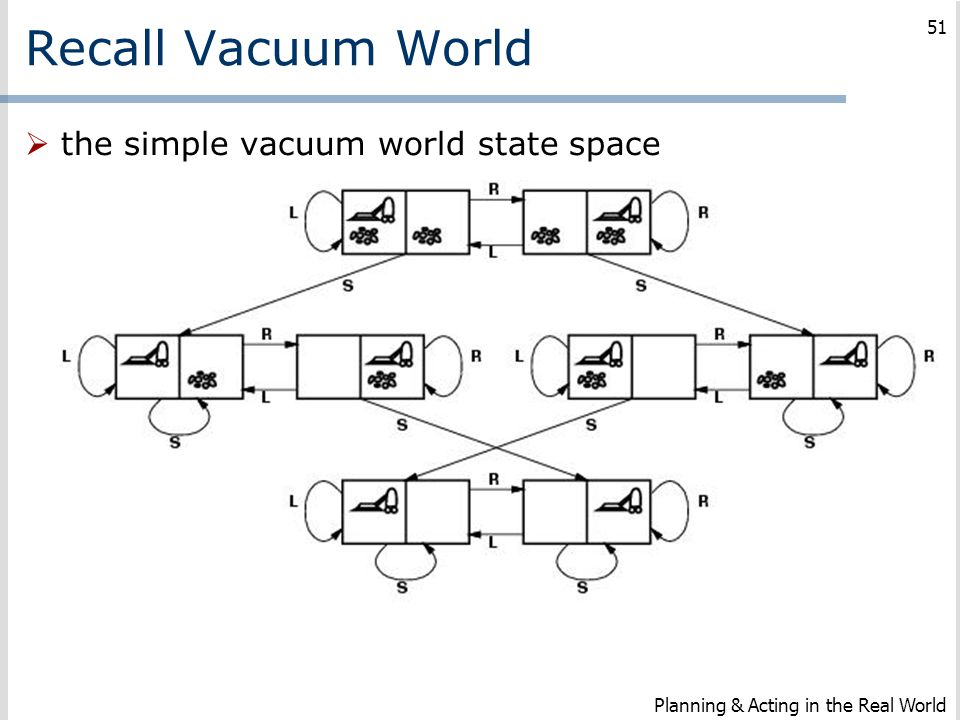 Recall Vacuum World  the simple vacuum world state space Planning & Acting in the Real World 51