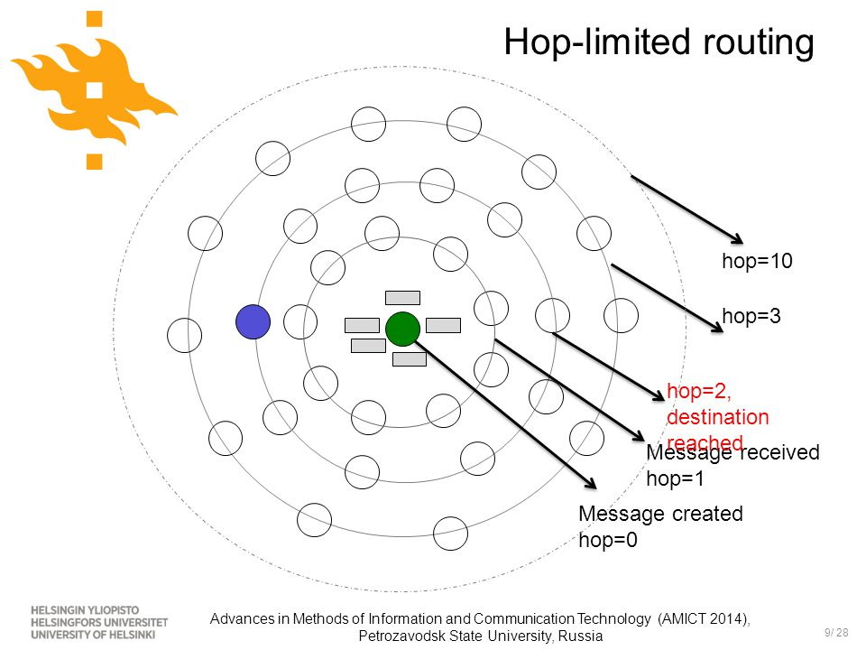 10/ 28 Advances in Methods of Information and Communication Technology (AMICT 2014), Petrozavodsk State University, Russia How many hops.