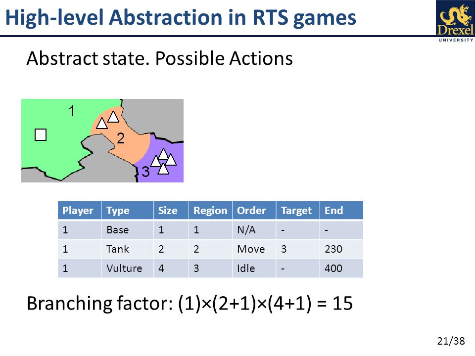 21/38 High-level Abstraction in RTS games Abstract state.