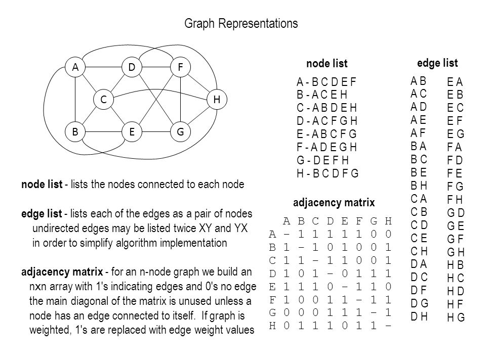 Graph Representations adjacency matrix node list edge list ADF CH BEG A B C D E F G H A - 1 1 1 1 1 0 0 B 1 - 1 0 1 0 0 1 C 1 1 - 1 1 0 0 1 D 1 0 1 - 0 1 1 1 E 1 1 1 0 - 1 1 0 F 1 0 0 1 1 - 1 1 G 0 0 0 1 1 1 - 1 H 0 1 1 1 0 1 1 - A - B C D E F B - A C E H C - A B D E H D - A C F G H E - A B C F G F - A D E G H G - D E F H H - B C D F G A B A C A D A E A F B A B C B E B H C A C B C D C E C H D A D C D F D G D H E A E B E C E F E G F A F D F E F G F H G D G E G F G H H B H C H D H F H G node list - lists the nodes connected to each node edge list - lists each of the edges as a pair of nodes undirected edges may be listed twice XY and YX in order to simplify algorithm implementation adjacency matrix - for an n-node graph we build an n x n array with 1 s indicating edges and 0 s no edge the main diagonal of the matrix is unused unless a node has an edge connected to itself.