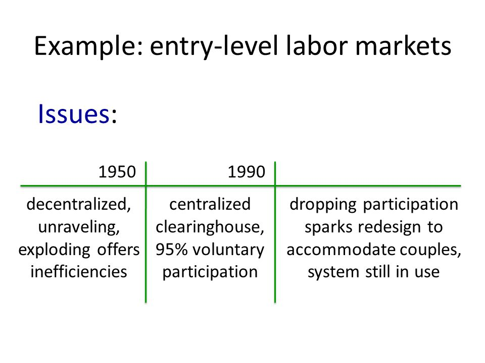 Example: entry-level labor markets 19501990 decentralized, unraveling, exploding offers inefficiencies centralized clearinghouse, 95% voluntary participation dropping participation sparks redesign to accommodate couples, system still in use Issues: