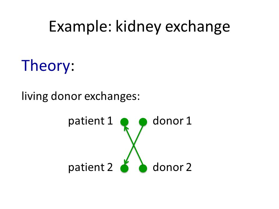Example: kidney exchange living donor exchanges: Theory: patient 1donor 1 patient 2donor 2