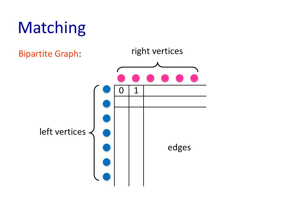 Matching left vertices right vertices edges Bipartite Graph: 10
