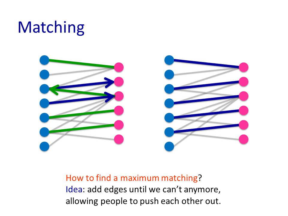Matching How to find a maximum matching.