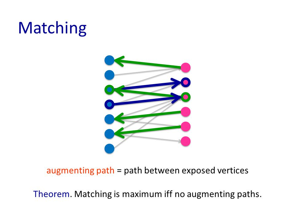 Matching augmenting path = path between exposed vertices Theorem.