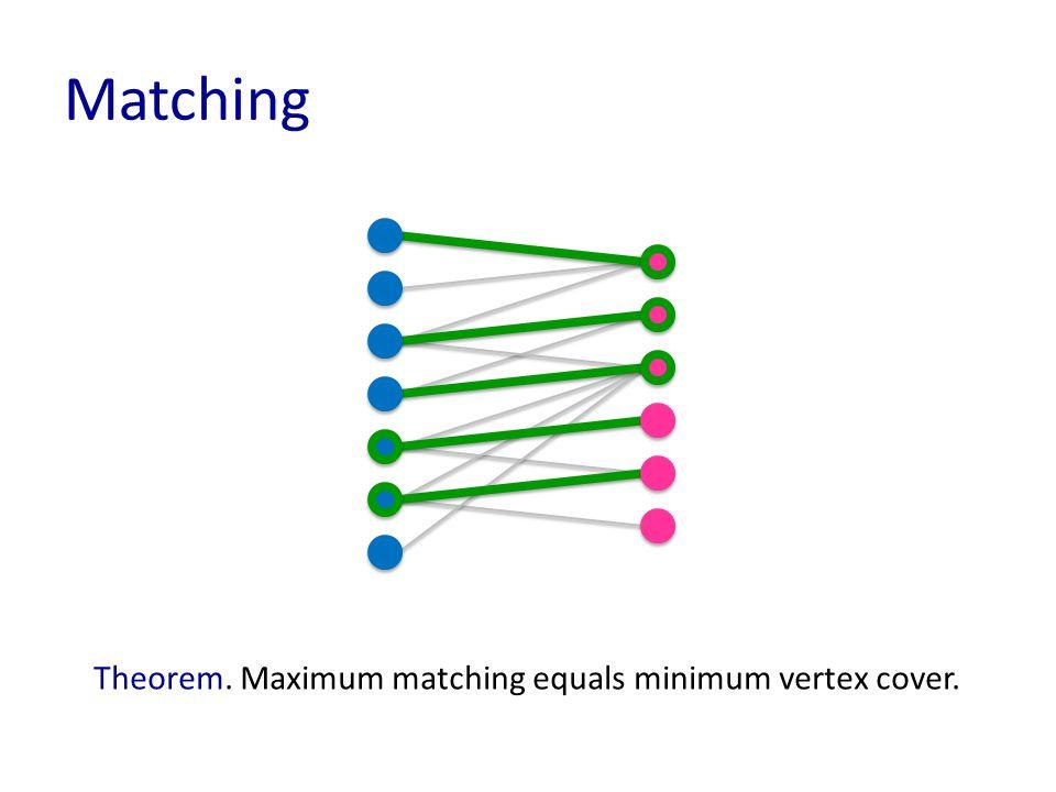 Matching Theorem. Maximum matching equals minimum vertex cover.