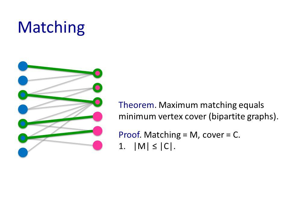 Matching Theorem. Maximum matching equals minimum vertex cover (bipartite graphs).