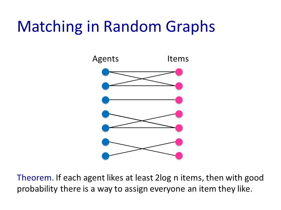 Matching in Random Graphs AgentsItems Theorem. If each agent likes at least 2log n items, then with good probability there is a way to assign everyone
