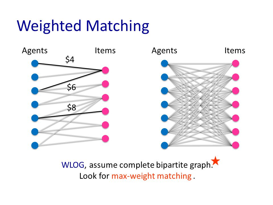 Weighted Matching AgentsItems $4 $8 $6 AgentsItems WLOG, assume complete bipartite graph.