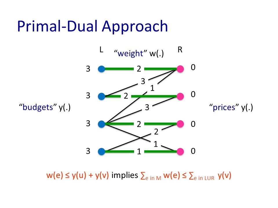 Primal-Dual Approach LR 1 3 2 1 w(e) ≤ y(u) + y(v) implies ∑ e in M w(e) ≤ ∑ e in LUR y(v) 3 3 3 3 0 0 0 0 budgets y(.) prices y(.) weight w(.) 2 1 2 3 2