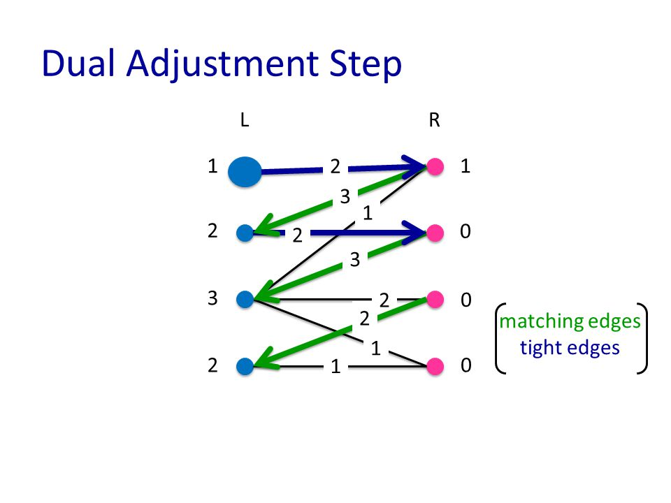 Dual Adjustment Step matching edges tight edges LR 1 1 1 1 2 3 2 1 0 0 0 2 3 3 2 2 2