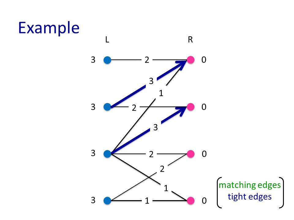 Example matching edges tight edges LR 1 1 3 3 3 3 0 0 0 0 2 3 3 2 2 2 1