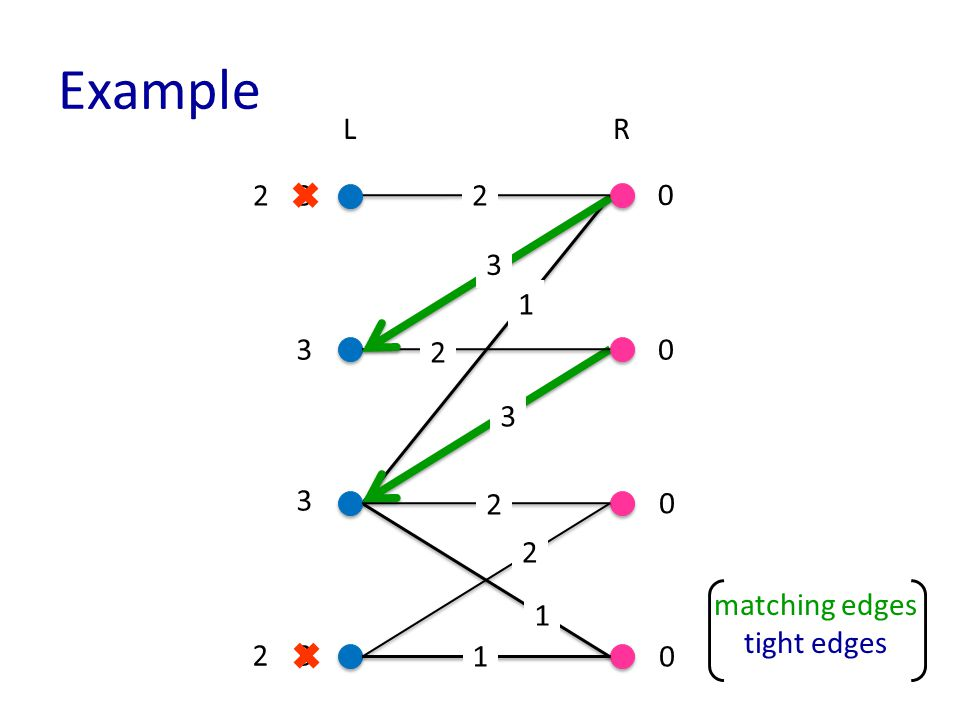 Example matching edges tight edges LR 1 1 3 3 3 3 0 0 0 0 2 3 3 2 2 2 1 2 2