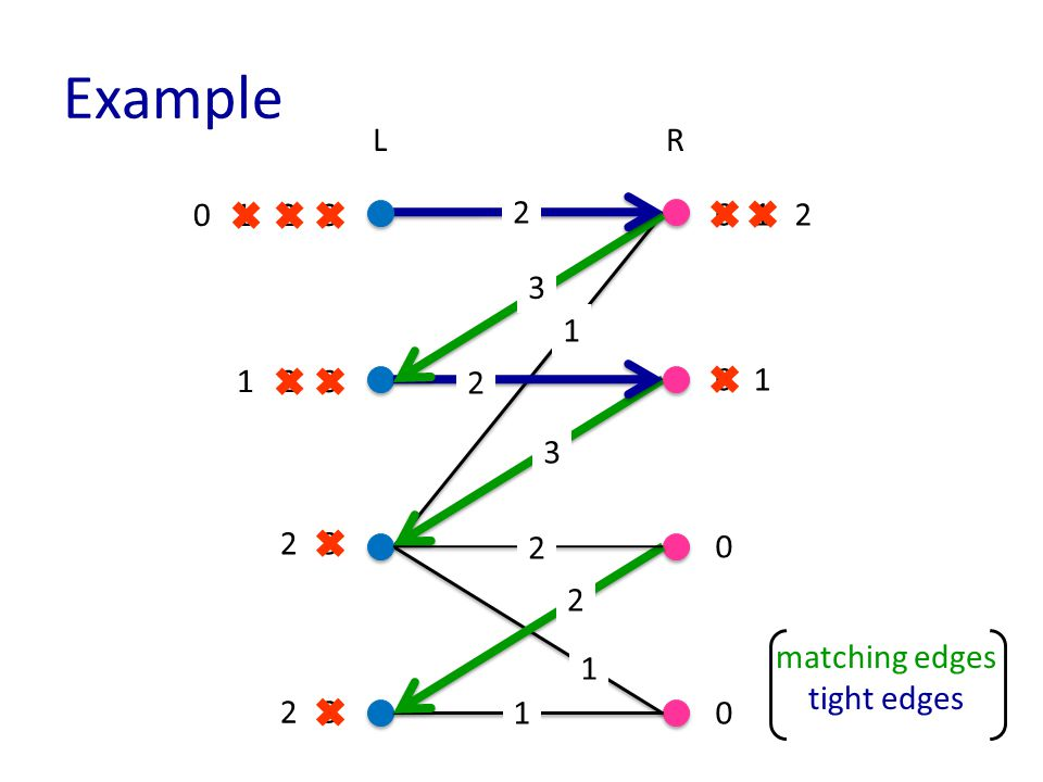 Example matching edges tight edges LR 1 1 3 3 3 3 0 0 0 0 2 3 3 2 2 2 1 2 2 1 1 2 0 2 1 1 2