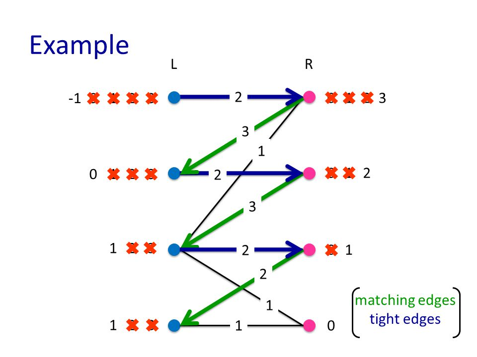 Example matching edges tight edges LR 1 1 2 3 3 2 2 2 1 0 0 0 0 12 1 3 2 1 3 3 3 3 2 2 1 2 0 1 2 0 1 1